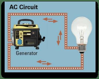 AC circuit inside.edison.com-min