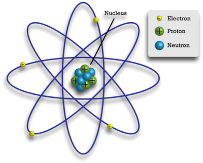 instrideonline.com electricity parts of an atom
