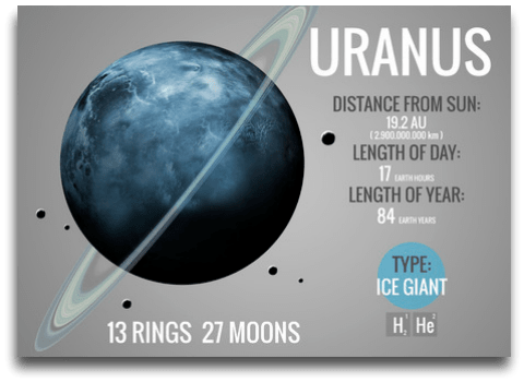 instrideonline.com solar system planet info uranus
