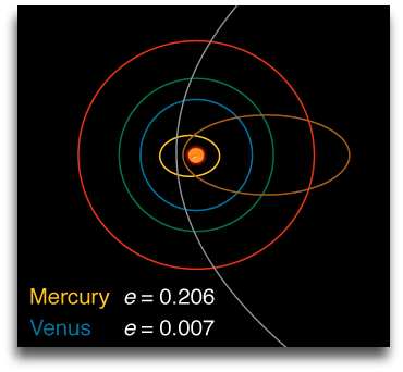 Solar system and Space Blog image of elliptical orbits of Mercury and Venus