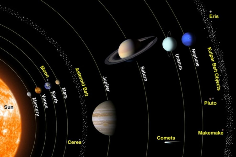 planets of the solar system diagram