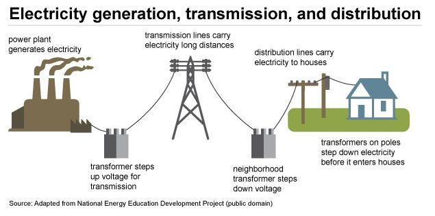 flow diagram of electricity generation, transmission, and distribution