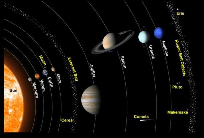 instrideonline.com solar system view